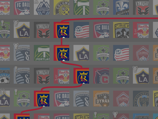 Screenshot of MLS Timeline