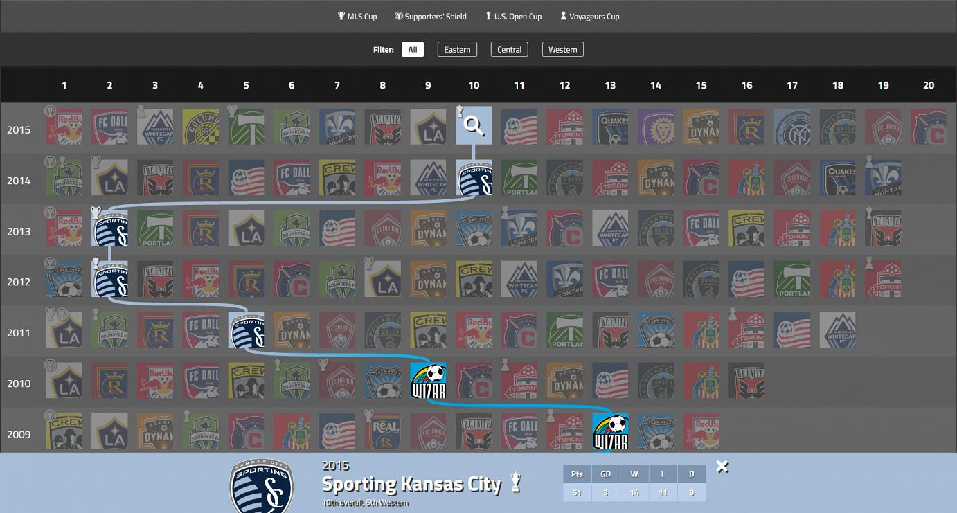 Screenshot of Soccer Timeline on desktop